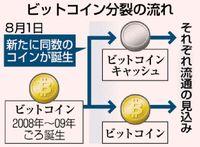 ビットコイン分裂/新たな仮想通貨が誕生/事業者の対立 原因に