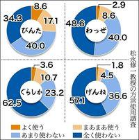 [週刊しまくとぅば新聞 うちなぁタイムス](第222号)/急速に進む共通語化/「わっぜ」88%使用せず