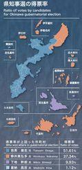 2014年11月沖縄県知事選の得票率
