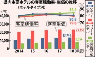 県内の主要ホテルの客室稼働率と単価の推移