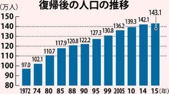 復帰後の人口の推移
