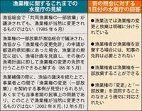 水産庁が沖縄県に回答 辺野古岩礁破砕の許可は「不要」