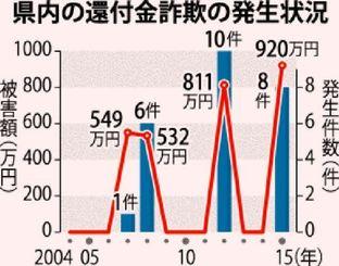 沖縄県内の還付金詐欺の発生状況