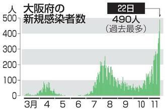 数 大阪 者 の 今日 感染