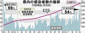 県内の感染者数の推移 19日現在(県発表)