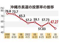 沖縄市長選2018:投票率、過去最低47.27% 10年の51.03%を下回る
