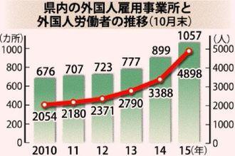 沖縄県内の外国人雇用事業所と外国人労働者の推移(10月末)