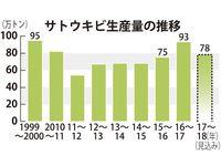 台風・干ばつ影響か 2017~18年期の沖縄県内キビ生産、16%減予測