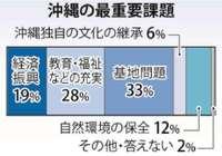 【復帰45年・沖縄の最重要課題は?】基地が最多33% 県民意識調査