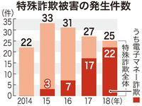 架空請求で電子マネー詐欺 被害急増に沖縄県警「不審なメール、相談して」