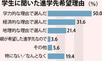 沖縄の大学生3割が「進学に家庭の経済考慮」 教育費返済にも不安募る