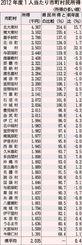 2012年度1人当たり市町村民所得(所得の多い順)