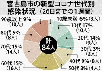 宮古島市の新型コロナ世代別感染状況(26日までの1週間)