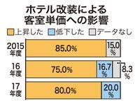 ホテルの客室、改装したら…稼働率に好影響 沖縄県内調査 客室単価も上昇
