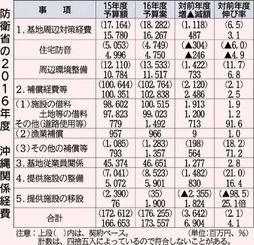 防衛省の2016年度沖縄関係経費