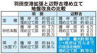 羽田空港より高い難易度 辺野古の地盤改良、工期長期化や滑走路沈下の指摘も