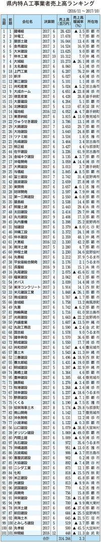 沖縄県特A工事業者の売上高、3.3%増の3142億円 過去最高更新