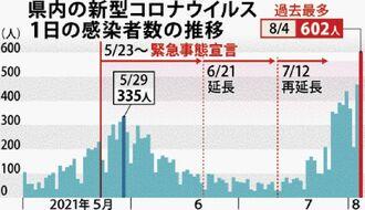 県内の新型コロナウイルス1日の感染者数の推移