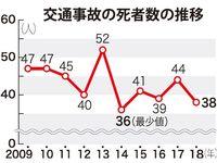 沖縄県内2018年の交通事故死、38人に減少 過去2番目の少なさ