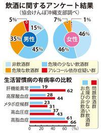 沖縄の男性4割、酒の飲み方に「問題あり」 生活習慣病なりやすい
