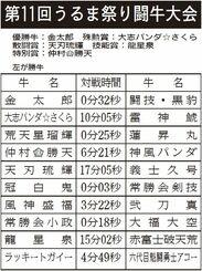第11回うるま祭り闘牛大会 対戦結果(左が勝ち牛)