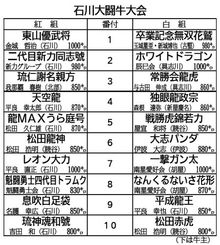 石川大闘牛大会
