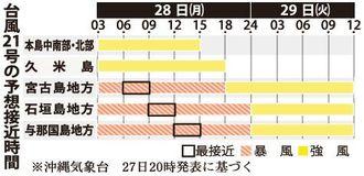 台風21号の予想接近時間