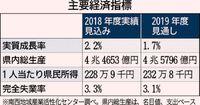 県経済成長率1.7%予測/消費増税で弱含み/県内総生産4.5兆円/19年度 NIAC見通し