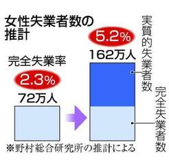女性失業者数の推計