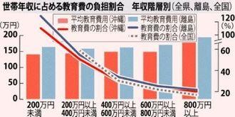 世帯年収に占める教育費の負担割合 年収階層別(全県、離島、全国)