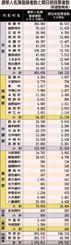 選挙人名簿登録者数と期日前投票者数(県選管発表)
