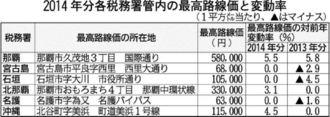 2014年分各税務署管内の最高路線価と変動率