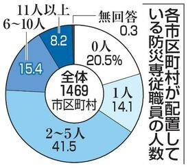 各市区町村が配置している防災専従職員の人数