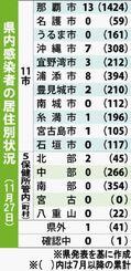 県内感染者の居住別状況(11月27日)