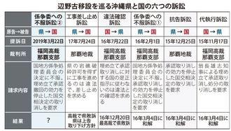 辺野古移設を巡る沖縄県と国の6つの訴訟