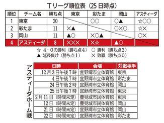 Tリーグ順位表(25日時点)とアスティーダホーム戦