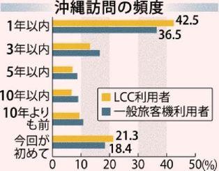 LCC利用者と一般旅客機利用者の沖縄訪問の頻度