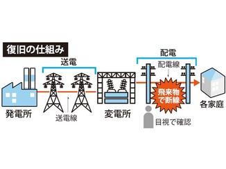 送電の復旧の仕組み