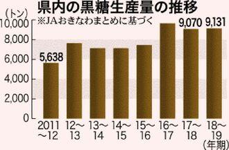 県内の黒糖生産量の推移