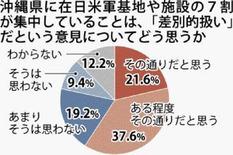 沖縄県に在日米軍基地や施設の7割が集中していることは、「差別的扱い」だという意見についてどう思うか
