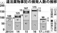 覚醒剤のまん延危惧 沖縄県警、摘発15人増の50人 一般人の場合も多く