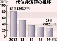 24年ぶりに30億円切った代位弁済 16年度の沖縄県信用保証協、5期連続減少の理由とは