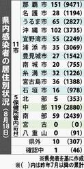 県内感染者の居住別状況(8月18日)