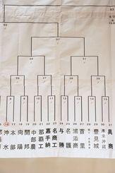 ブロック別の組み合わせ表(2)