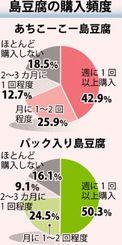島豆腐の購入頻度