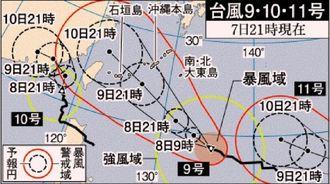 台風9号・10号・11号(7日21時現在)