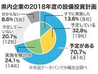 2018年度「設備投資予定」沖縄県内企業の7割 全国比8.3ポイント上回る