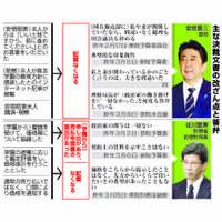 森友学園問題:佐川氏答弁、矛盾を削除 「総理辞める」も考慮?【深掘り】