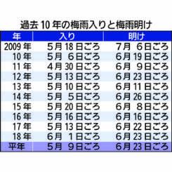 過去10年の梅雨入りと梅雨明けの時期
