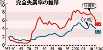 完全失業率の推移